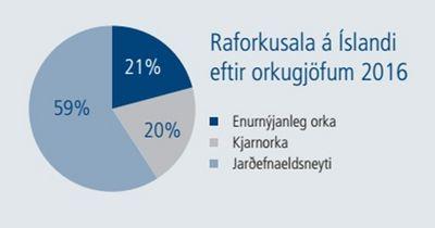 Útreikningur Orkustofnunar á uppruna raforku á Íslandi.