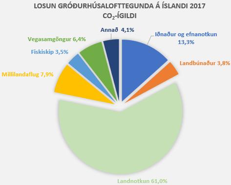 losunco2_2017